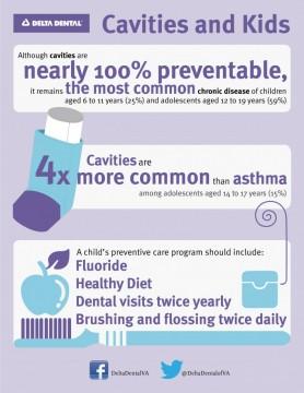 Cavities and Kids