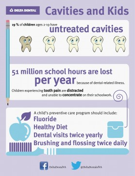 Cavities and Kids – Protecting Little Ones