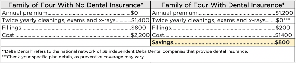 The average family of four with dental insurance saves $800 a year on dental expenses.]