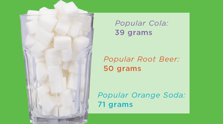 The World Health Organization recommends 25 grams of sugar a day for women and 38 grams for men. The average can of soda has twice that.]