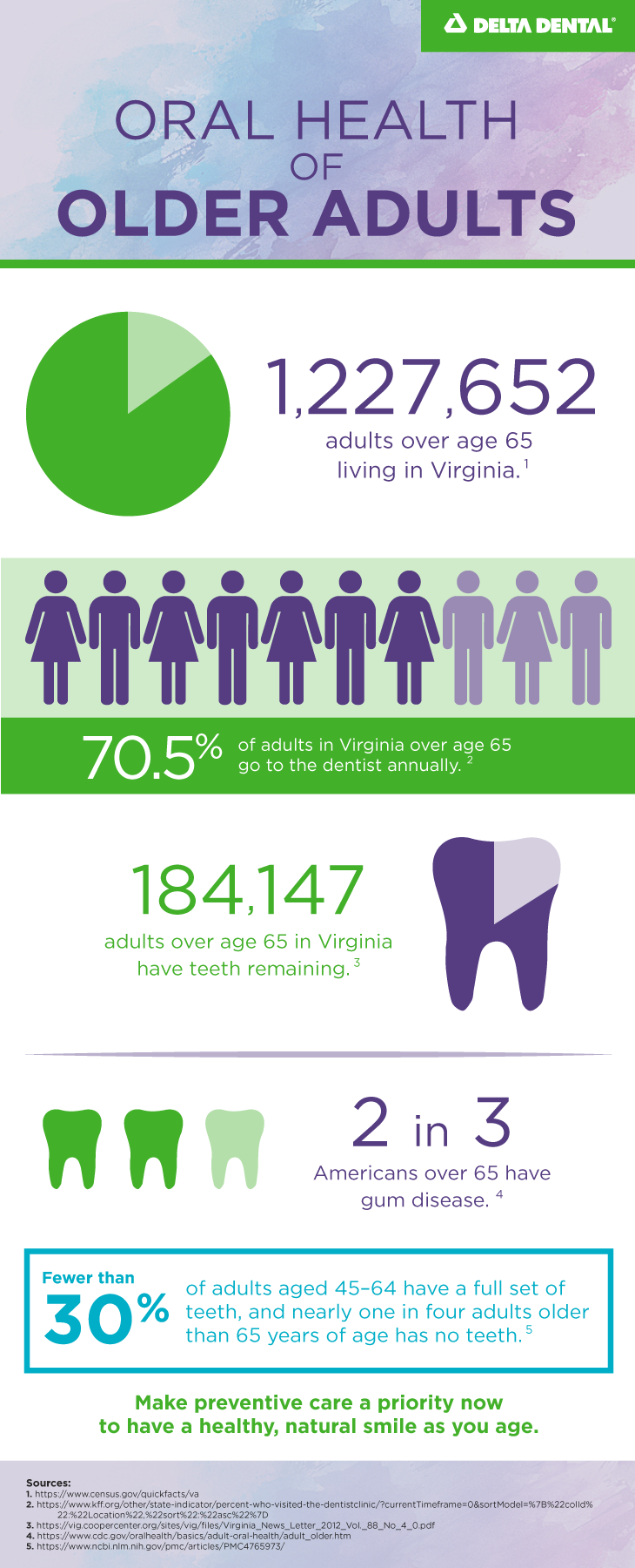 Learn what impacts a natural, healthy smile as we age, and see how Virginia stacks up when it comes to the dental health of older adults.