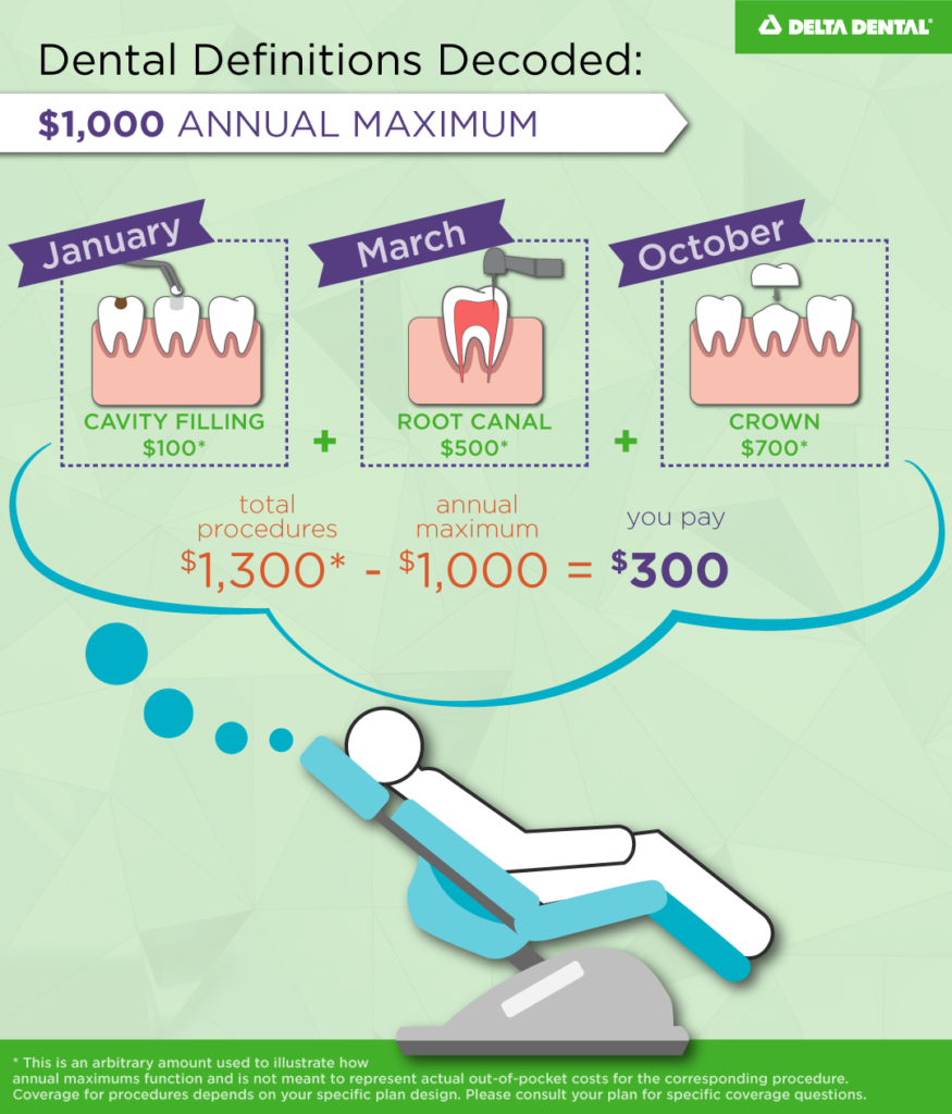 The total dollar amount that a plan will pay for dental care for an individual member or family member (under a family plan) for a specified benefit period, typically a calendar year