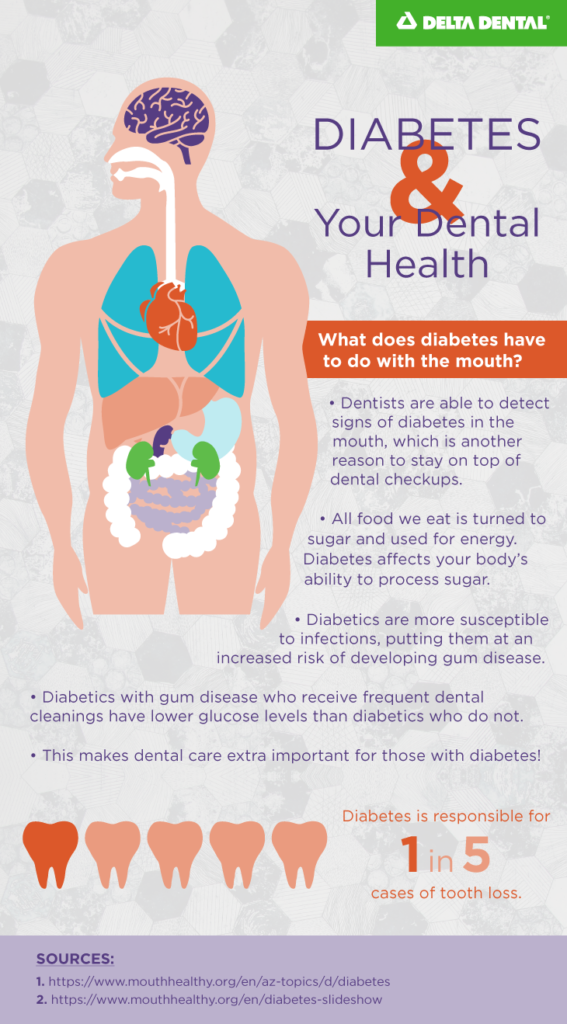 Because individuals diagnosed with diabetes have high blood sugar levels, they often have problems with their teeth and gums, making dental care for diabetics a critical part of care.