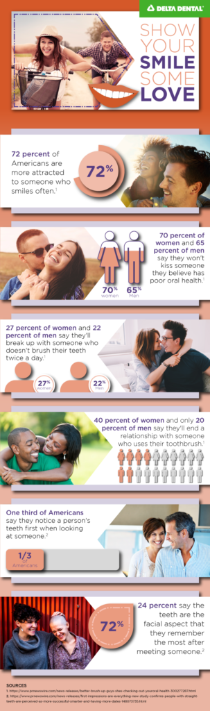 Delta Dental surveyed Americans about the love connection to oral health. We found that three-quarters of the nation's women consider good oral health to be one of the sexiest qualities in a partner!