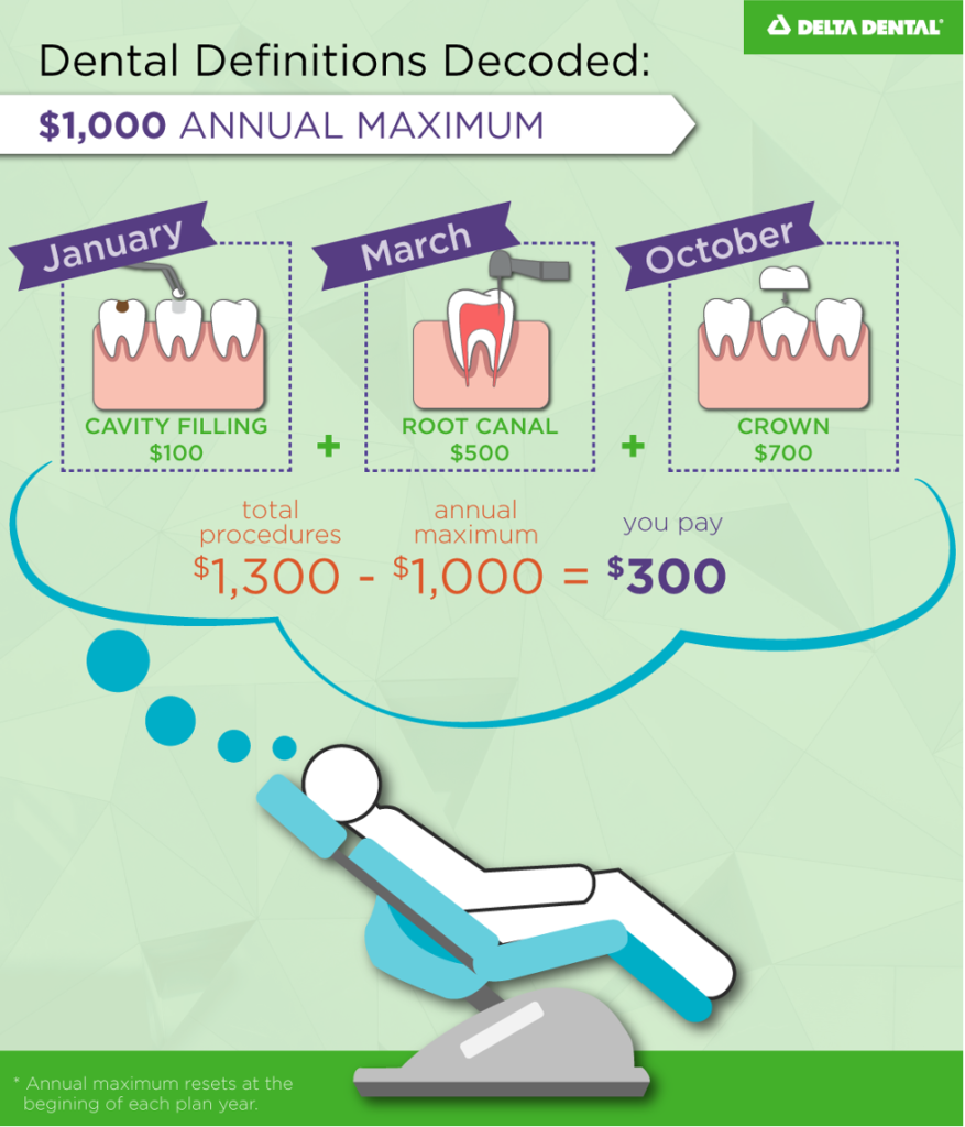 The total dollar amount that a plan will pay for dental care for an individual member or family member (under a family plan) for a specified benefit period, typically a calendar year.